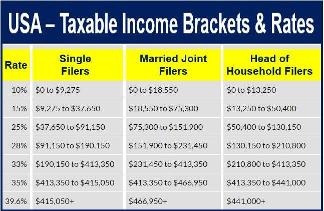 USA income tax brackets and rates