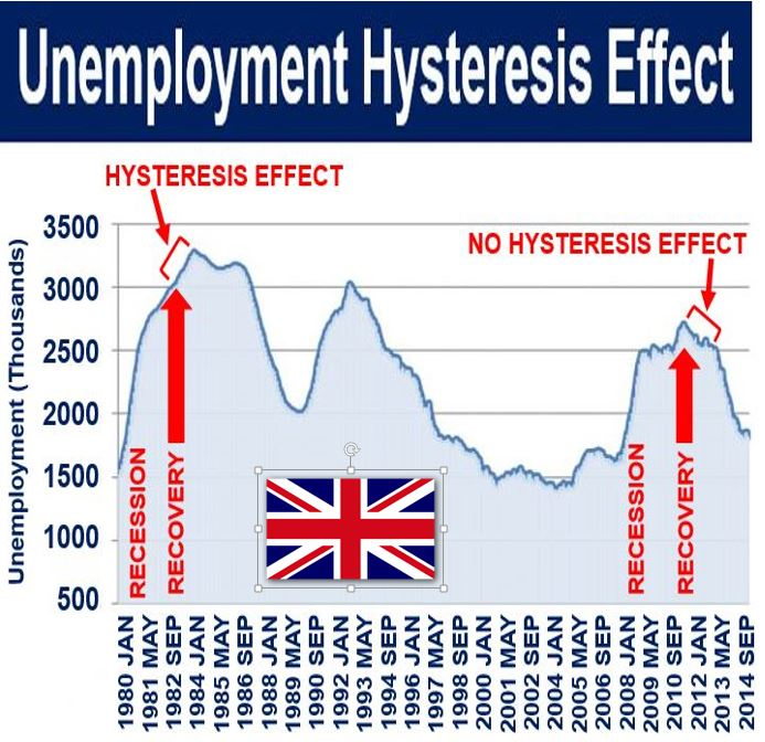 Unemployment Hysteresis Effect UK