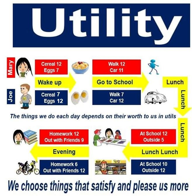 Utility - the choices we make are driven by utils we assign