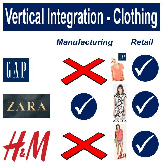 Vertical Integration Clothing