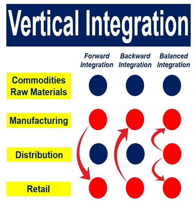 vertical and even horizontal integration definition