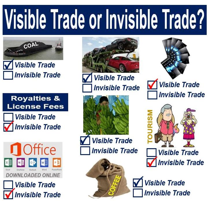 Visible trade or invisible trade