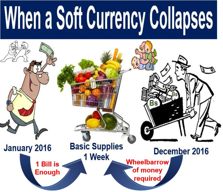 When a soft currency collapses