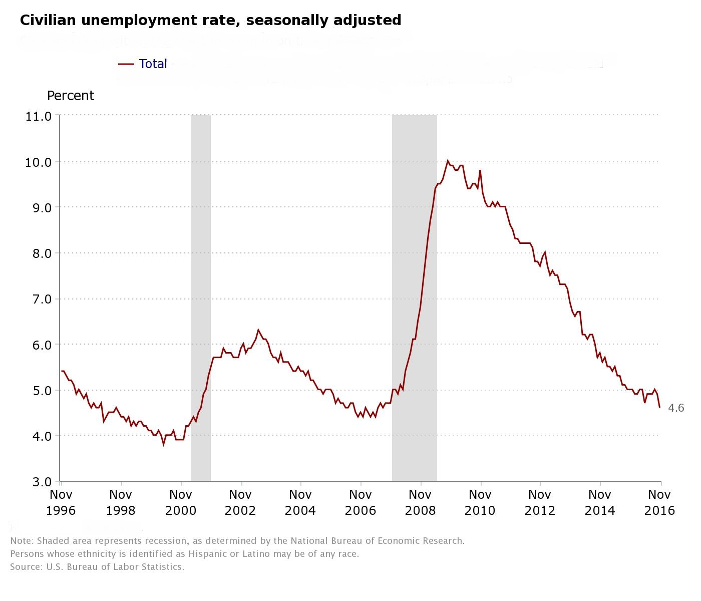 USA unemployment rate hit nine-year low in November
