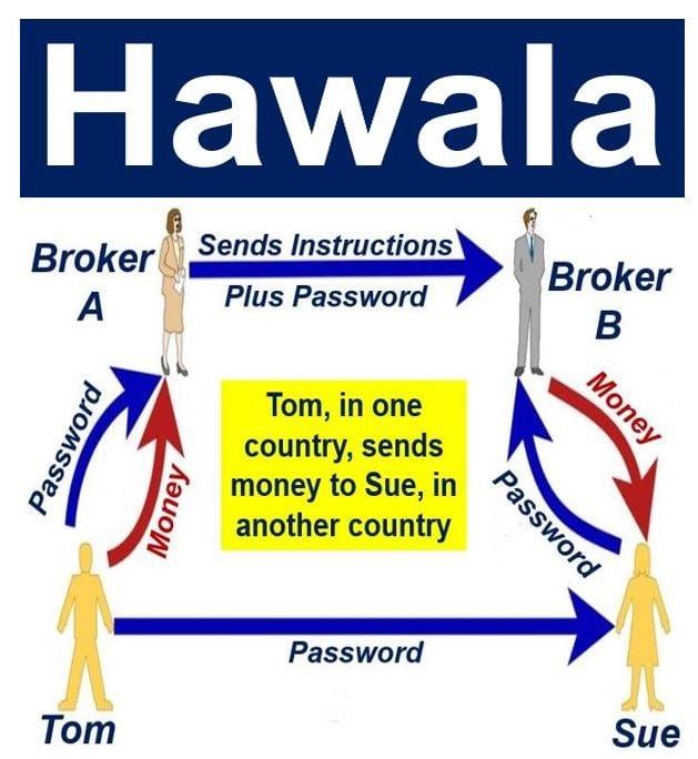Hawala example