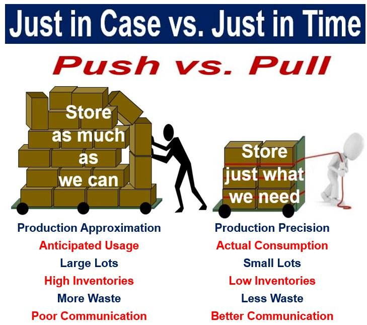 just in time manufacturing Implementation of just in time production through kanban system  just in time, kanban system, manufacturing lead  reduction of manufacturing time and.