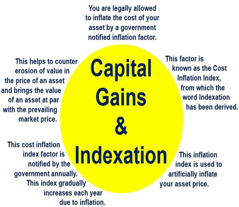 Capital Gains and Indexation