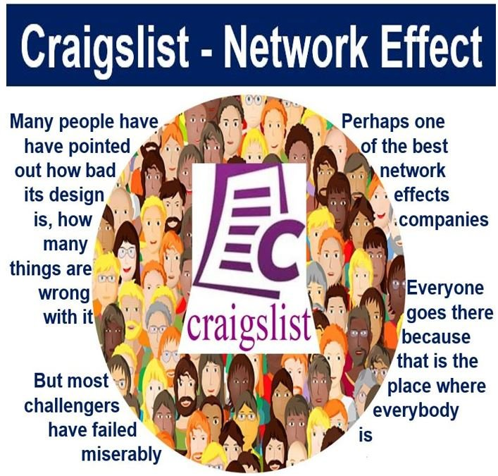 Craigslist - Network Effect