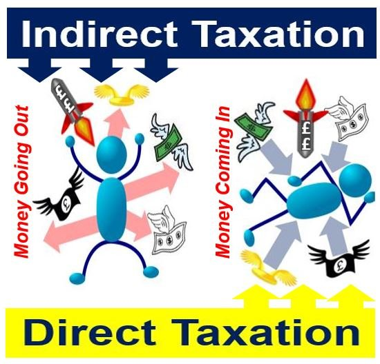 Direct and Indirect Taxation