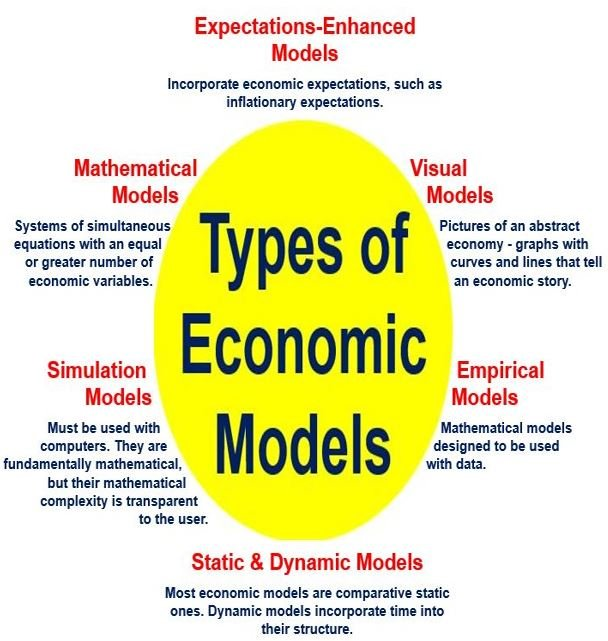 Economic Models - different types