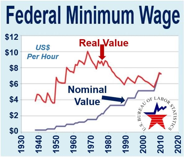 Federal Minimum Wage real vs nominal value