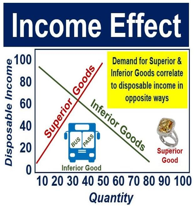 Income Effect - Super and inferior goods