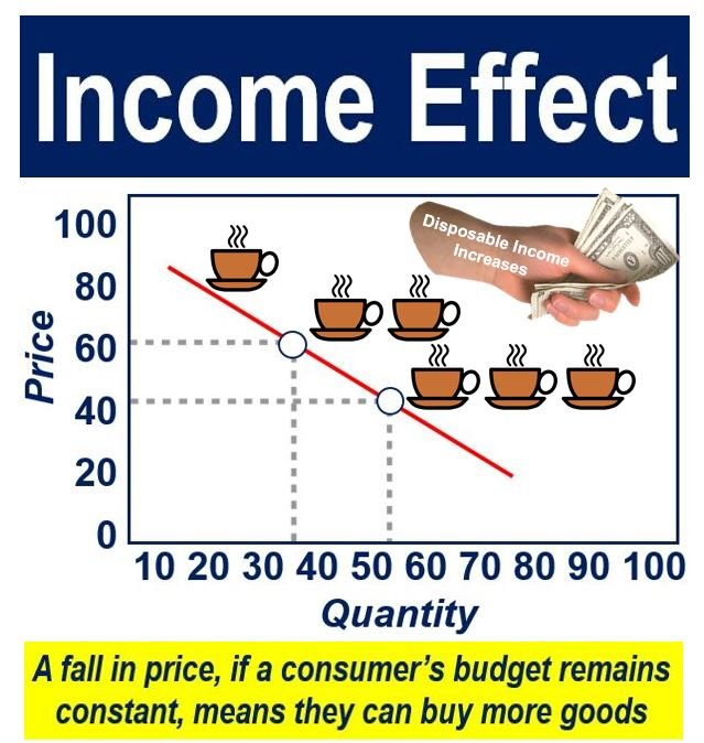 effect of increase of non labor income In economics, a backward-bending supply curve of labour, or backward-bending labour supply curve, is a graphical device showing a situation in which as real, or inflation-corrected, wages increase beyond a certain level, people will substitute leisure (non-paid time) for paid worktime and so higher wages lead to a decrease in the labour supply.