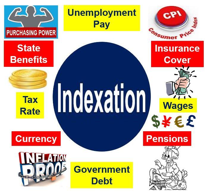 Indexation