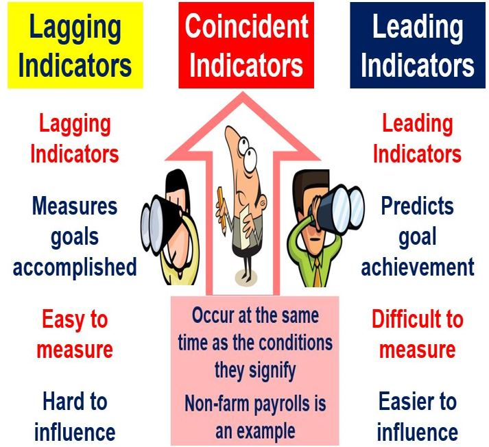 Lagging Coincident and Leading Indicators