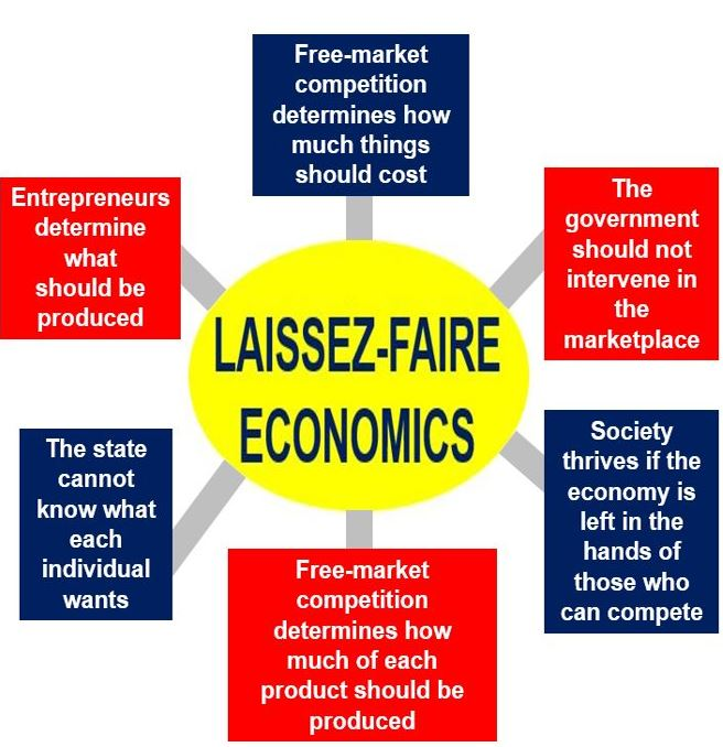 Everything that is laissez-faire leadership?