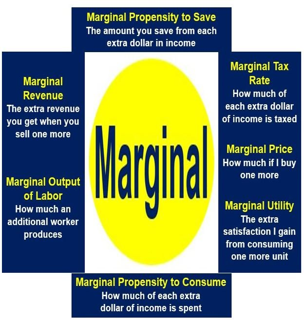 In Economics Marginal Means