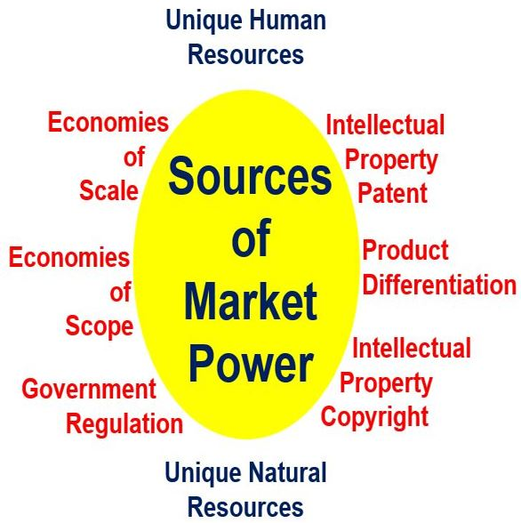 Market Power - different sources