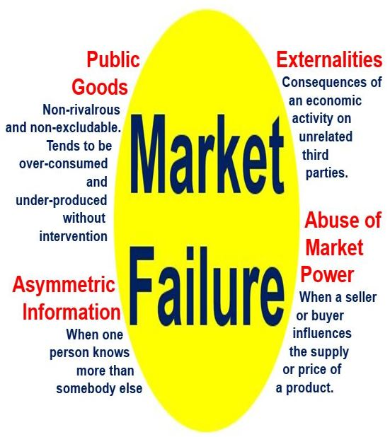what is meant by market failure Definition of market failure: situation where resources cannot be efficiently  allocated due to the breakdown of price mechanism caused by factors such as.