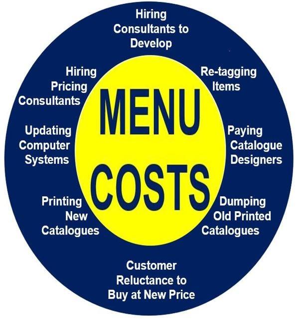 Menu Cost