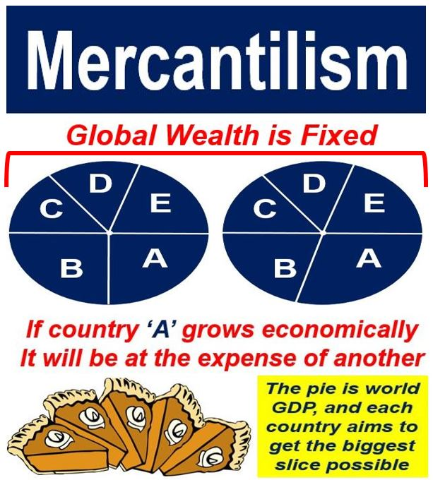 what is mercantilism Mercantilism during the 17th and 18th centuries europeans believed in an idea called mercantilism, the idea that a nation's existence depended on power, and power depended on wealth.