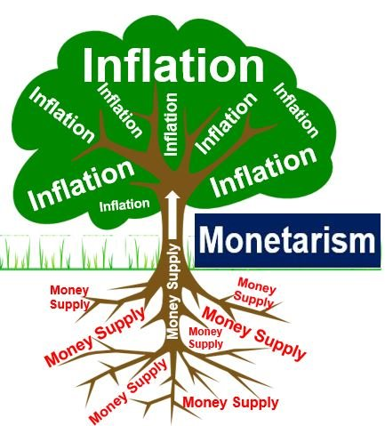 Monetarism inflation and money supply