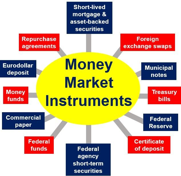 Money Markets - Instruments