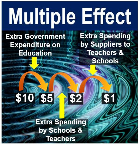 Multiple effect