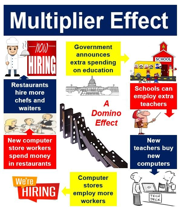 the multiplier effect Tourism multiplier effect tourism not only creates jobs in the tertiary sector, it also encourages growth in the primary and secondary sectors of industry.