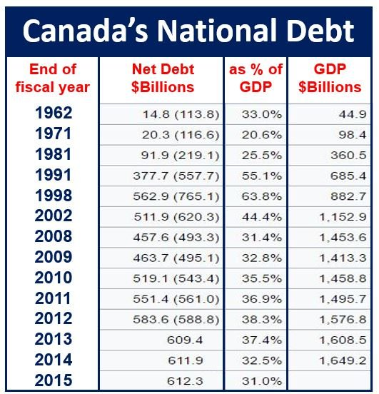 National Debt of Canada