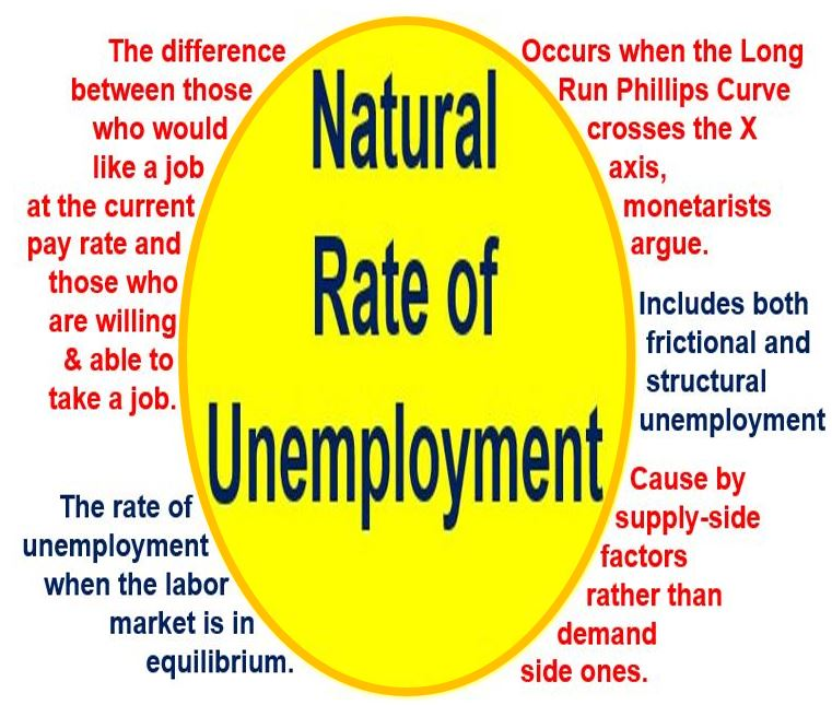 Natural rate of unemployment features