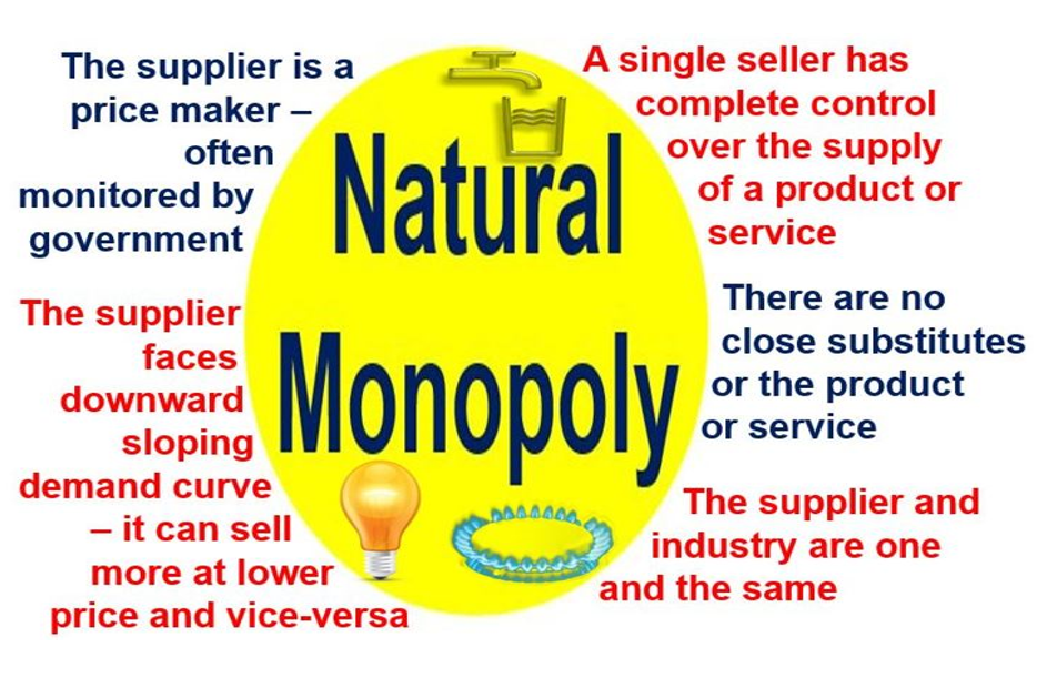 natural monopoly supplies all for a lower A natural monopoly arises when average costs are declining over the range of production that satisfies market demand this typically happens when fixed costs are large relative to variable costs as a result, one firm is able to supply the total quantity demanded in the market at lower cost than two or more.