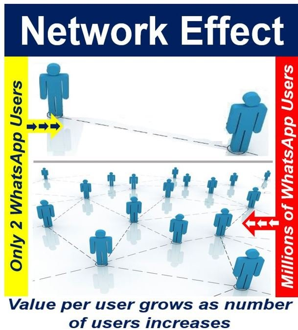 What Is The Network Effect? Definition And Meaning