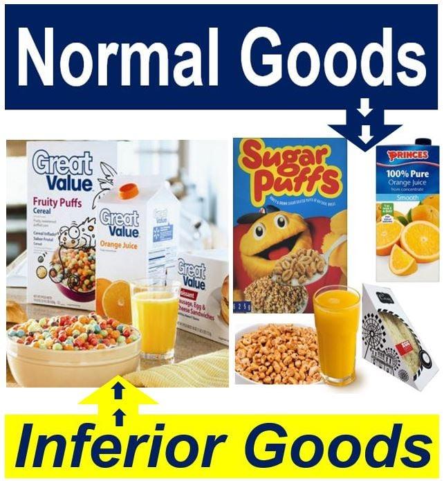 Normal Goods vs Inferior Goods