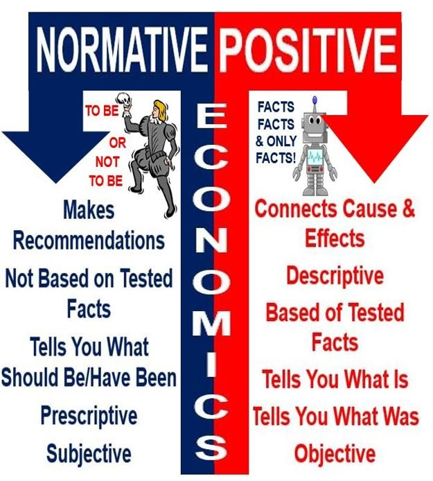 normative theory positive theory Positive accounting theory philosophy of pat million friedman championed positive theories in economics he stated that: (part 3 empirical research in accounts of.