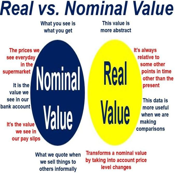 Use 'market value' in a Sentence