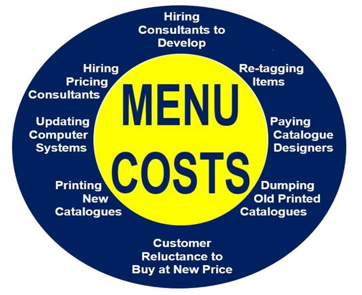 menu_costs