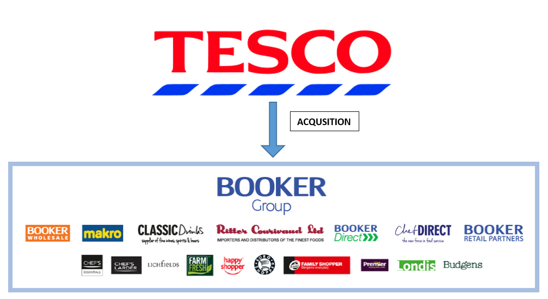 tesco_booker_group_acquisition
