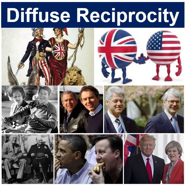 What Is Reciprocity? Definition And Meaning