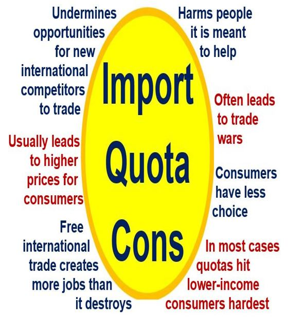 Disadvantages of Import Quota