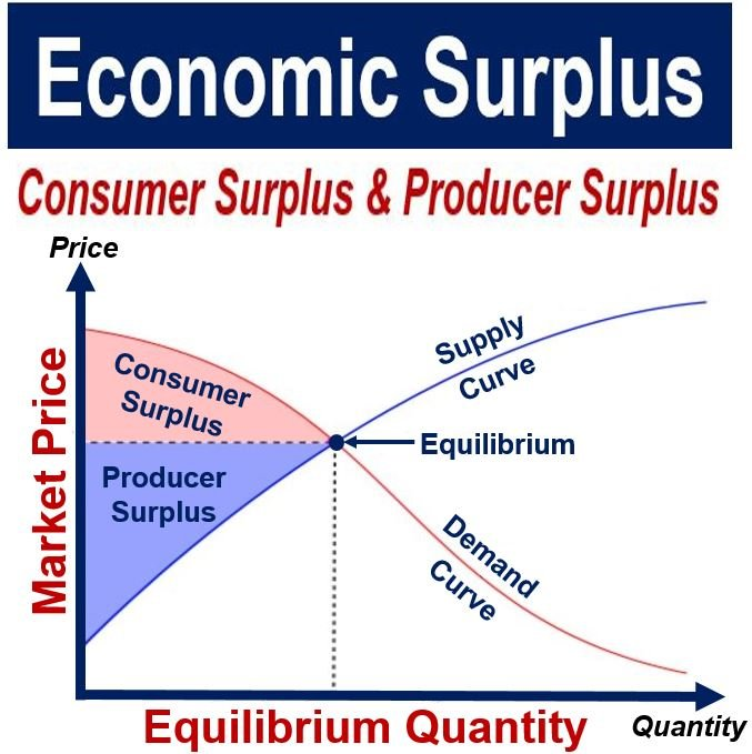 What Is Producer Surplus  Definition And Meaning