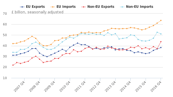 Exports_Quarterly_Contribution_Deficit_Chart