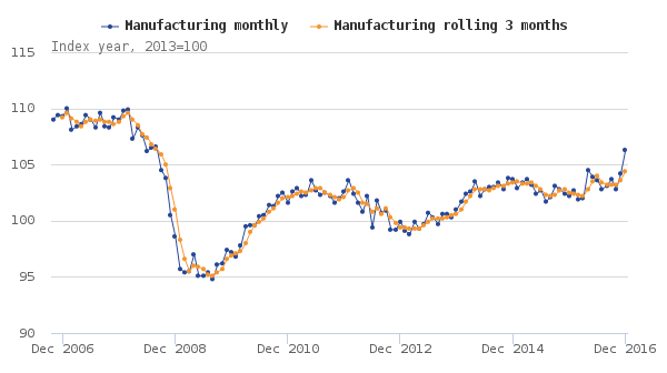 Figure 1- Seasonally adjusted index of manufacturing, December 2006 to December 2016, UK