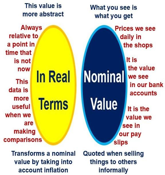 In real terms vs. nominal value