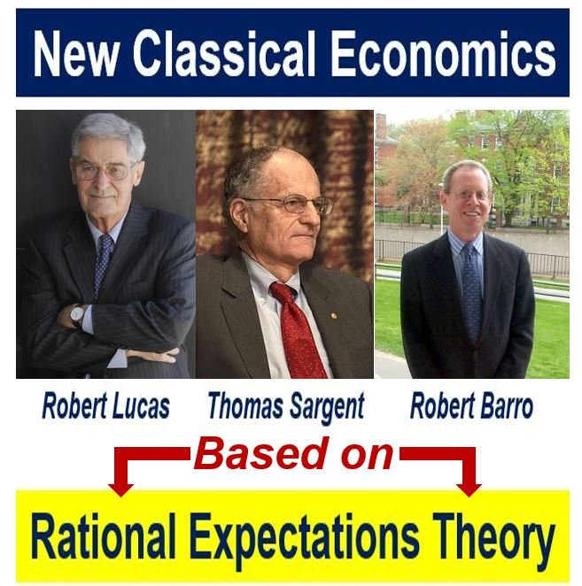 adaptive expectations and rational expectations The theory of rational expectations was first proposed by john f muth of indiana university in the early 1960s he used the term to describe the many economic situations in which the outcome depends partly on what people expect to happen.