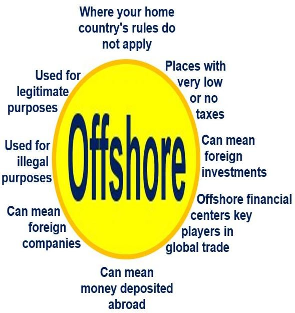 offshore financial tax havens and solution Learn about offshore tax havens & jurisdictions and how international banking and financial centres can help you protect your assets and possibly pay less tax.