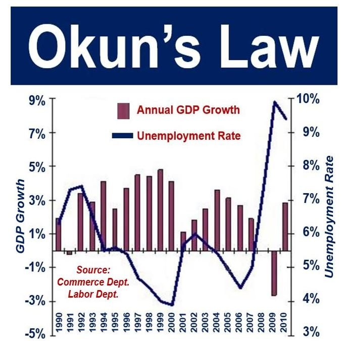 Okuns Law - US GDP and Unemployment