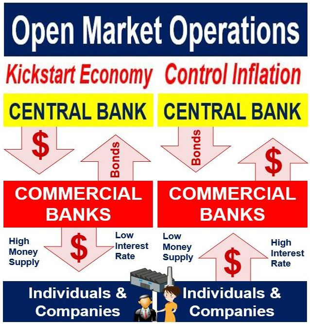 rba open market operations Bank transactions (open market operations) 4 the activity in the mm is an indicator of economic conditions what are the main characteristics of money market instruments - low default rate risk how does the rba use money markets.
