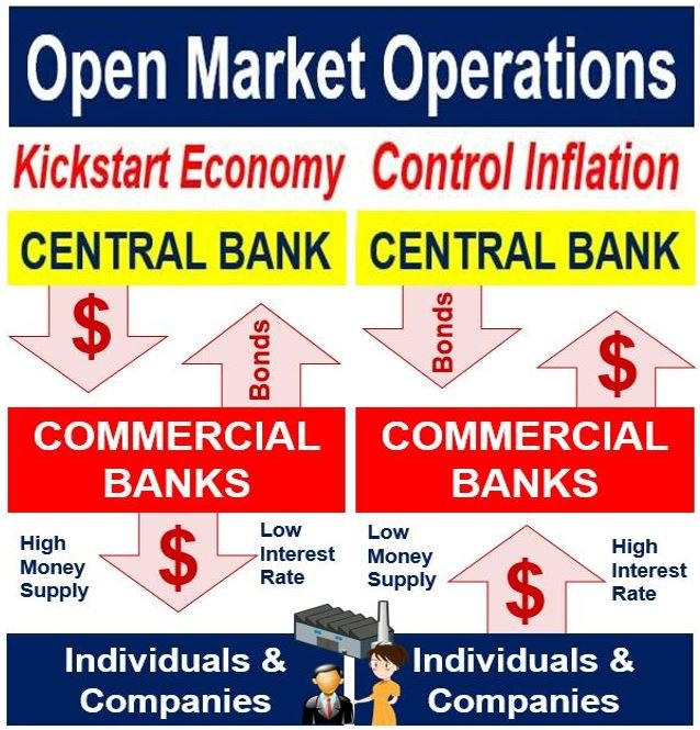 What Are Open Market Operations Definition And Meaning