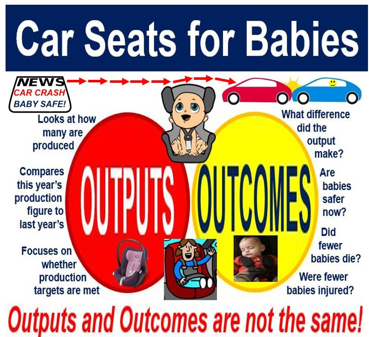 Ouputs and Outcomes